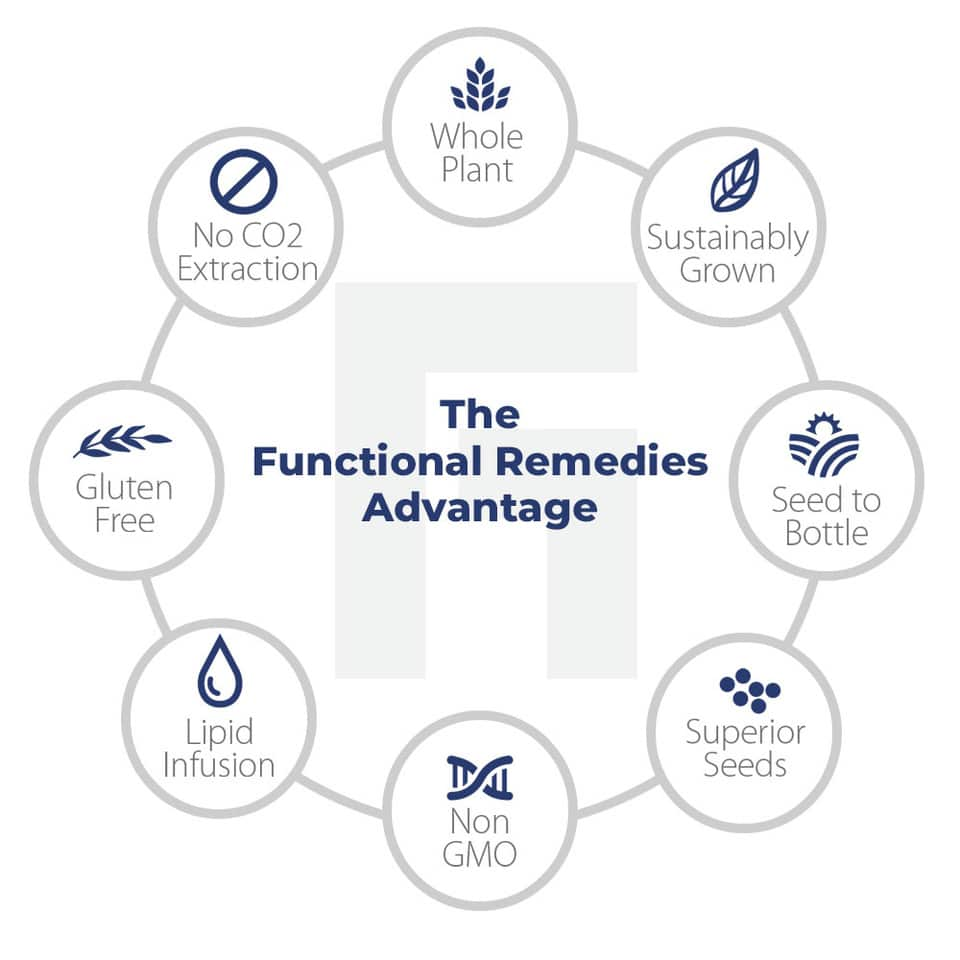 Gallery Image for Functional Remedies – Full Spectrum Hemp Oil